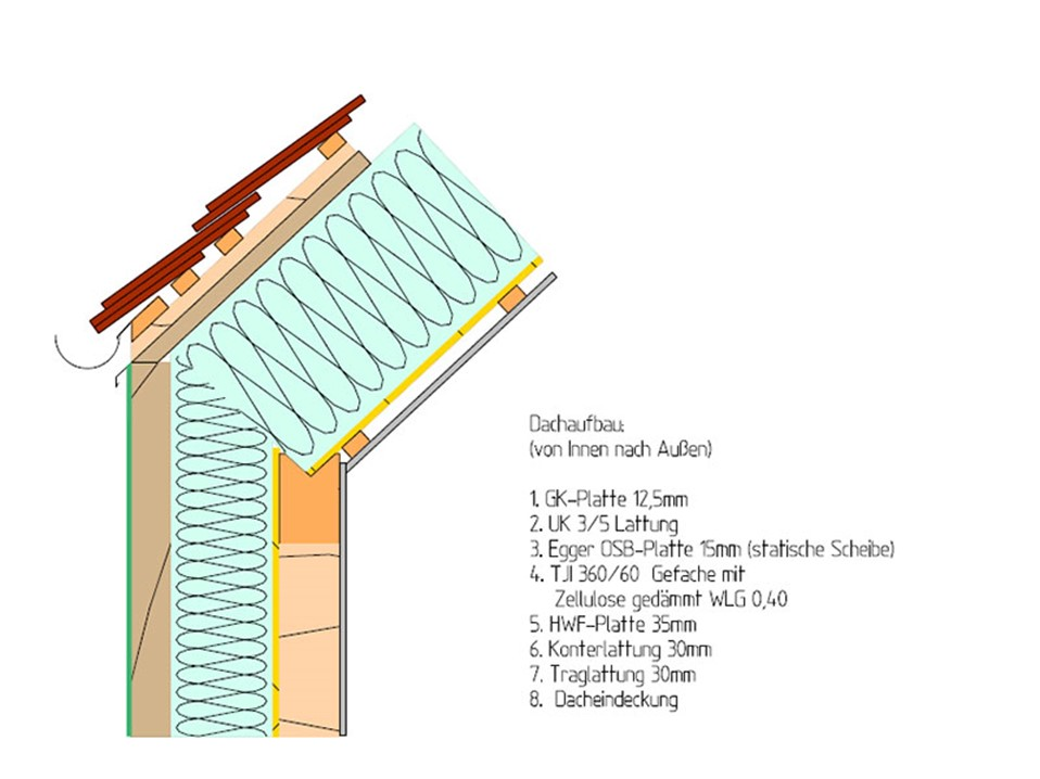 Favorit Dachaufbau - HolzVogel - Ökologisches Bauen und Wohnen QE55